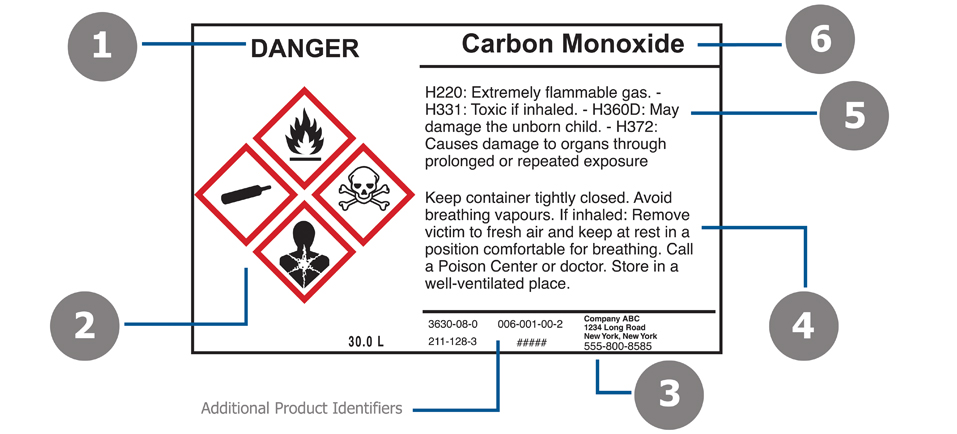 Six Elements of a GHS Label Guide